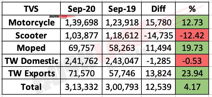 TVS Motor Sales Sep 2020