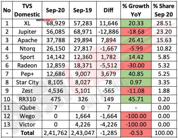 TVS Domestic Sales Break Up Sep 2020