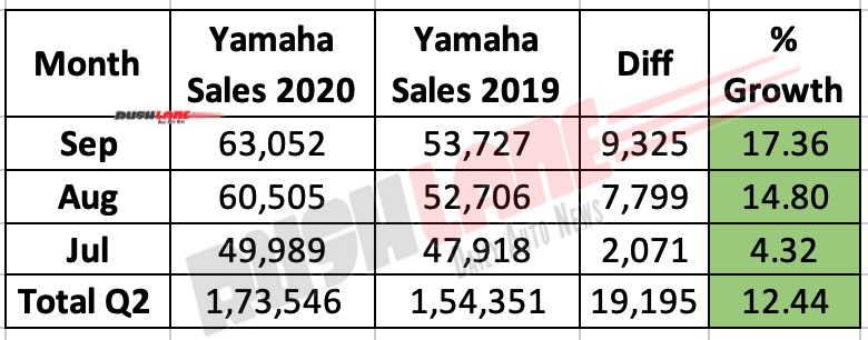 Yamaha India Q2 FY 2020 Sales
