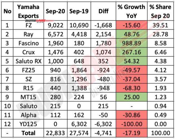 Yamaha Exports Sep 2020