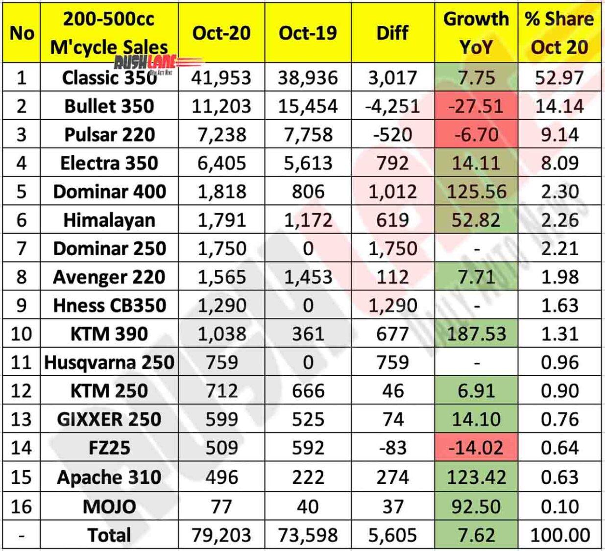 200cc-500cc Motorcycle Sales Oct 2020