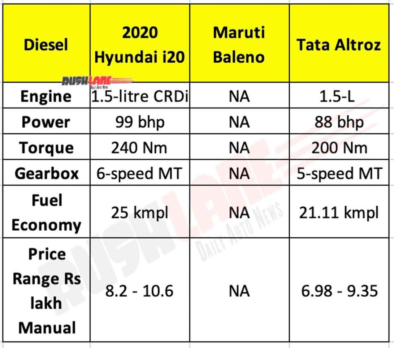 2020 Hyundai i20 Diesel vs Baleno vs Altroz
