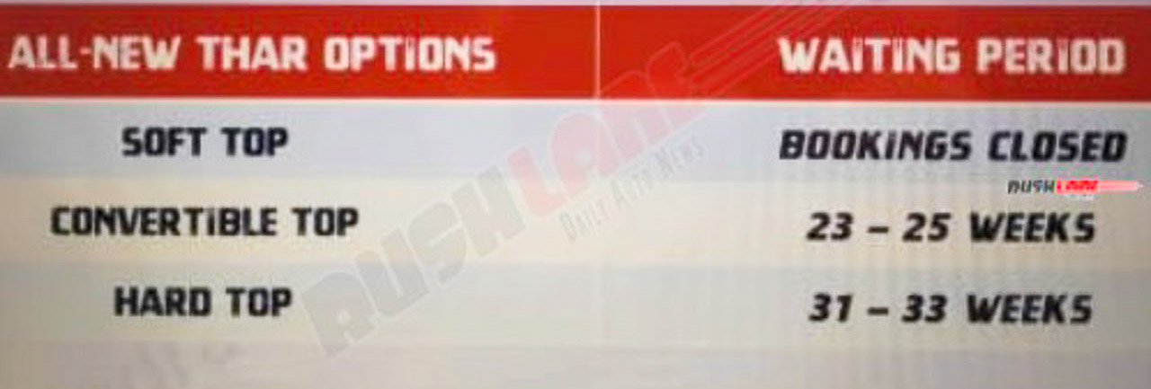 Mahindra Thar Bookings Closed