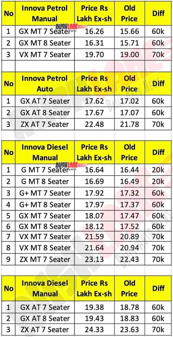 2020 Toyota Innova Crysta Price List - New vs Old