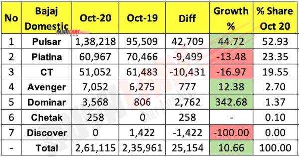 Bajaj Domestic Sales Oct 2020