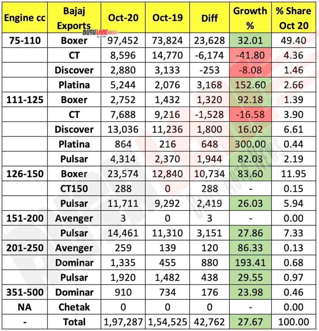 Bajaj Exports Oct 2020