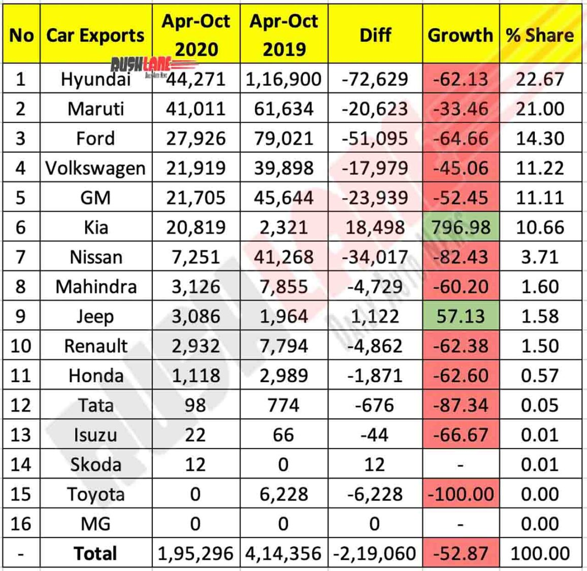 Car Exports Apr-Oct 2020