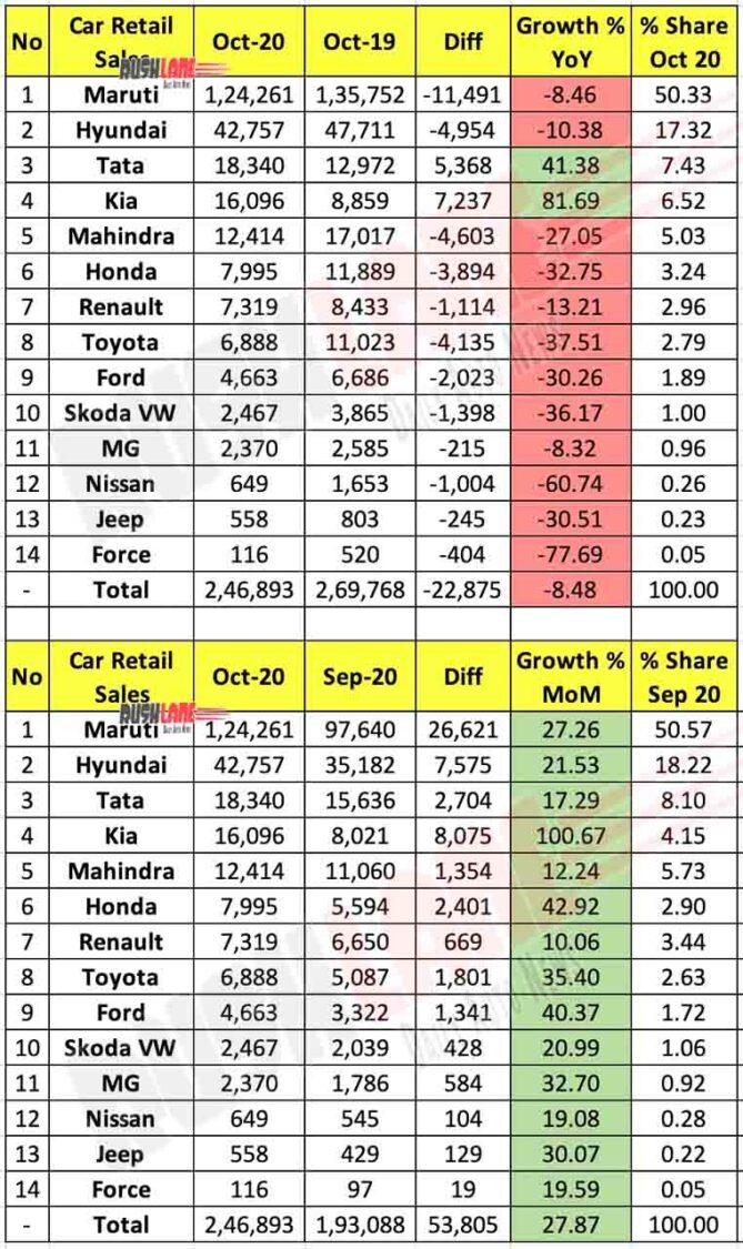 Car Retail Sales Oct 2020