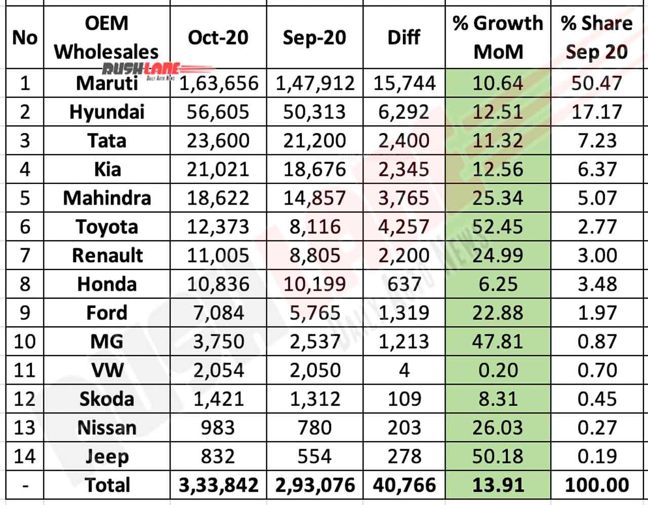 Car Sales Oct 2020 vs Sep 2020