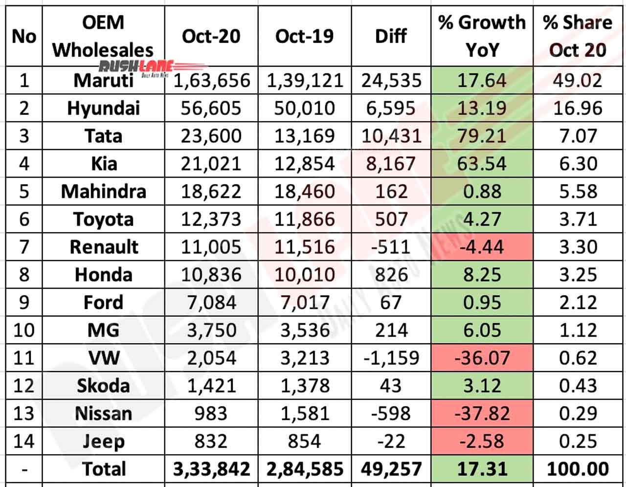 Car Sales Oct 2020 vs Oct 2019