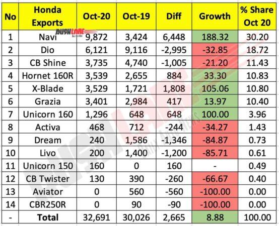 Honda Two Wheeler Exports Oct 2020
