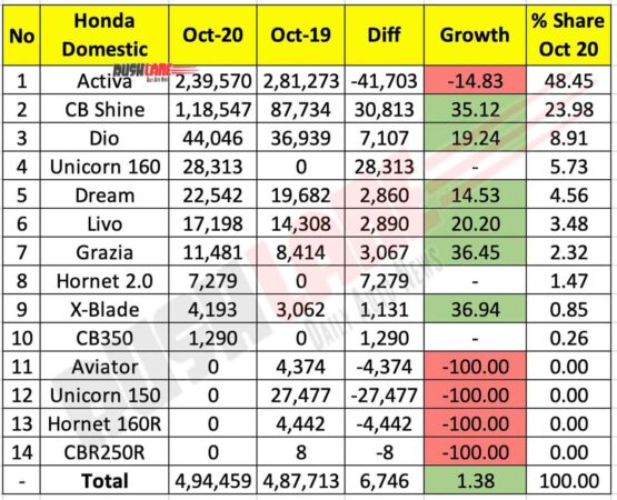 Honda Two Wheeler Domestic Sales Oct 2020