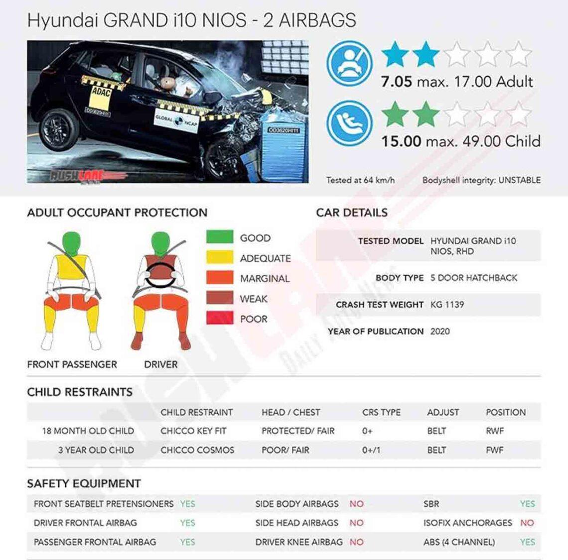 Hyundai Grand i10 NIOS Crash Test