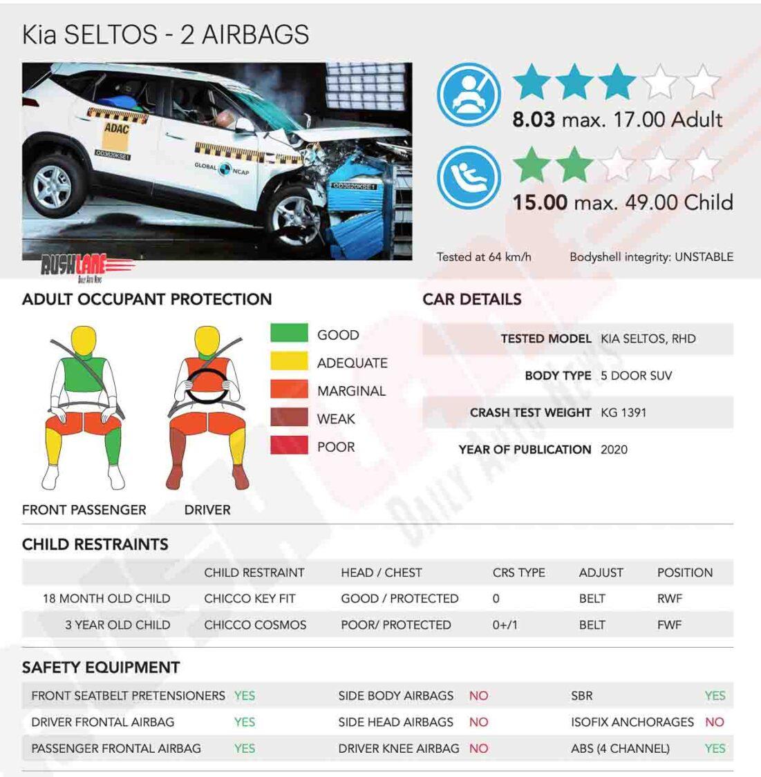 Kia Seltos India-Spec Crash Test Safety Report