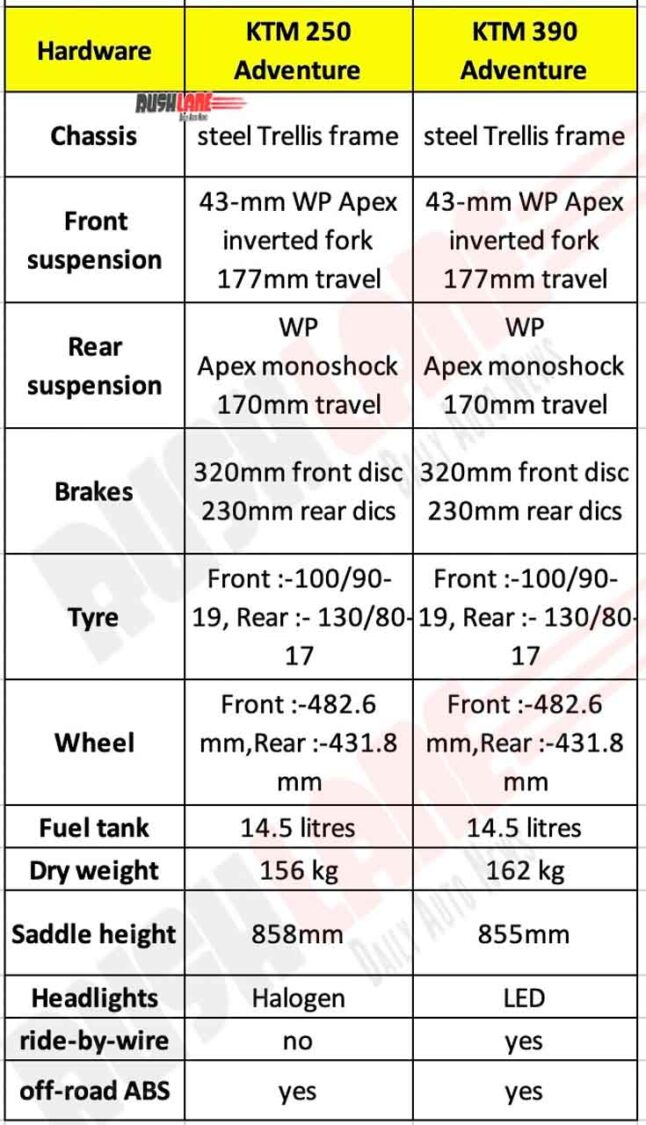 KTM 250 ADV vs 390 Adventure