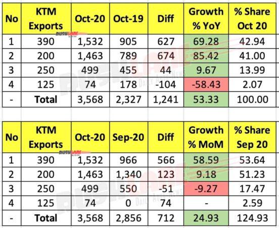 KTM Exports Oct 2020