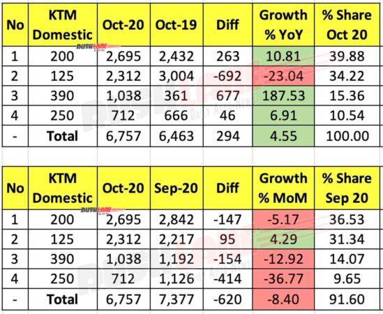 KTM Domestic Sales Oct 2020