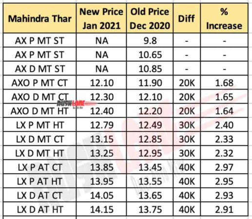 Mahindra Thar Price Jan 2021 vs Old Price