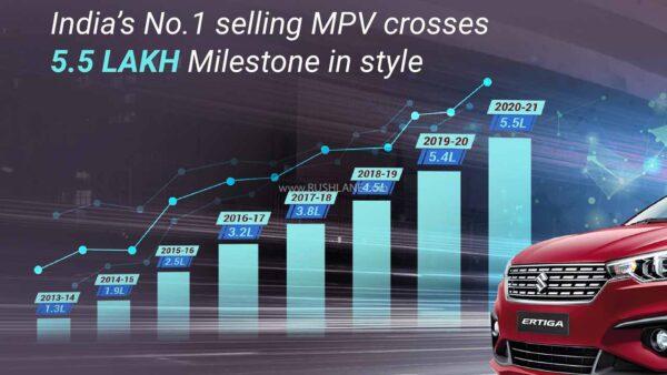 Maruti Ertiga Sales Since Launch