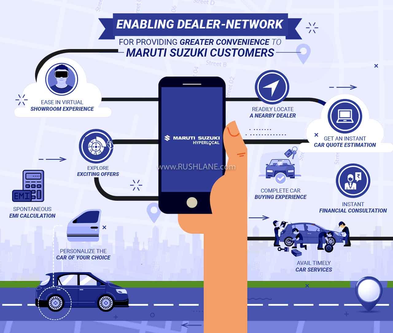 Maruti Online Car Purchase Platform
