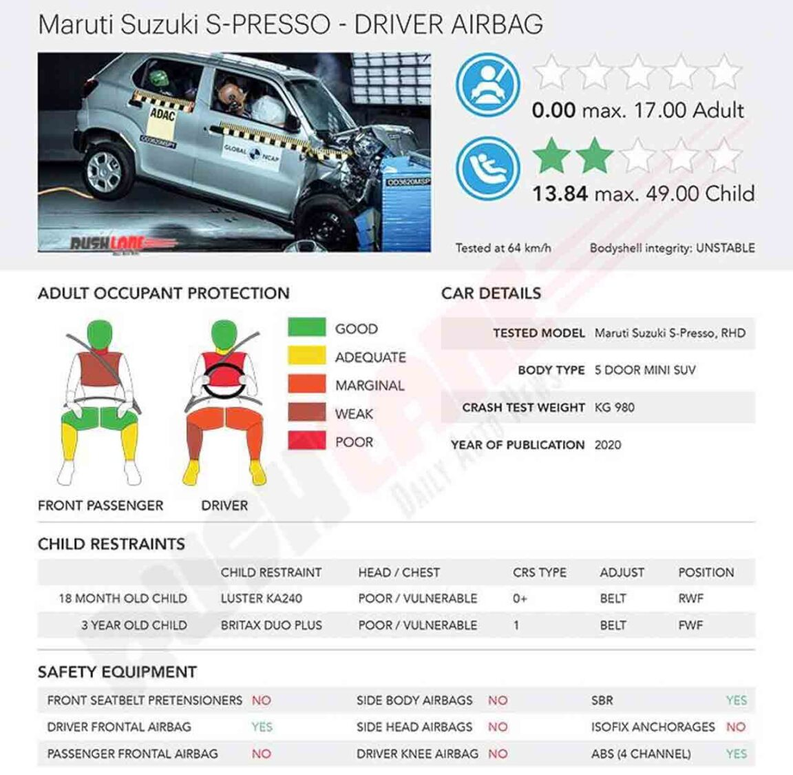 Maruti S-Presso Crash Test Safety Rating
