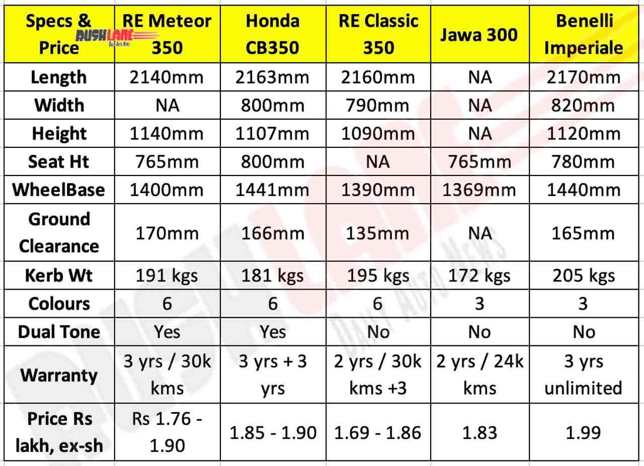 Meteor vs Classic vs Honda CB350 vs Jawa vs Benelli