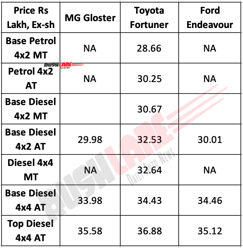 MG Gloster New prices vs Rivals