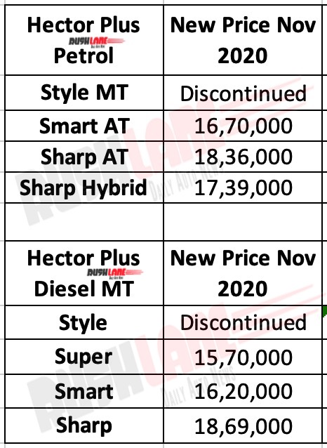 MG Hector Plus Nov 2020 Price List
