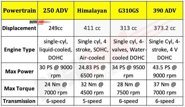 KTM 250 ADV vs Rivals