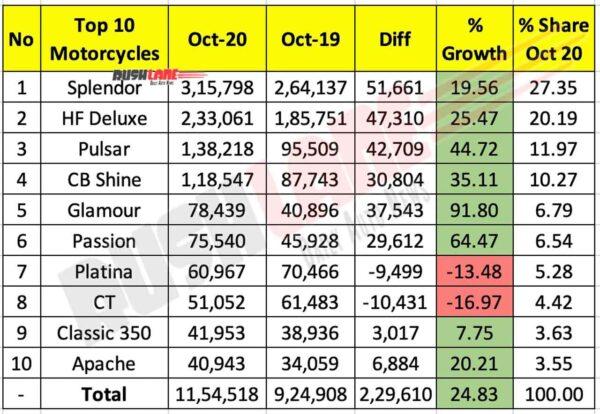 Top 10 Motorcycle Sales Oct 2020