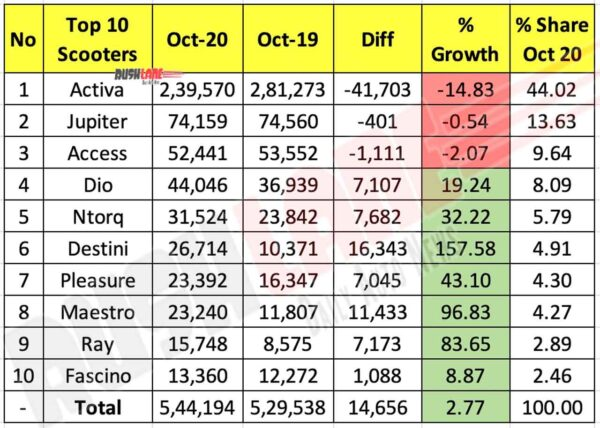 Top 10 Scooter Sales Oct 2020
