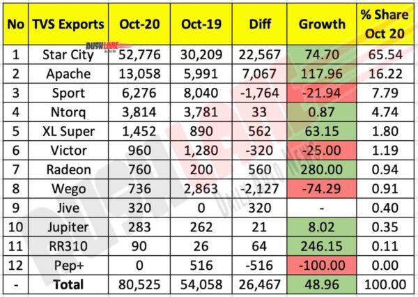 TVS Motor Exports Oct 2020
