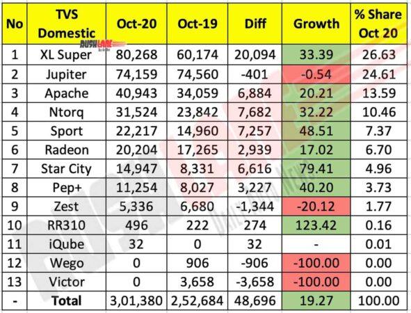 TVS Motor Domestic Sales