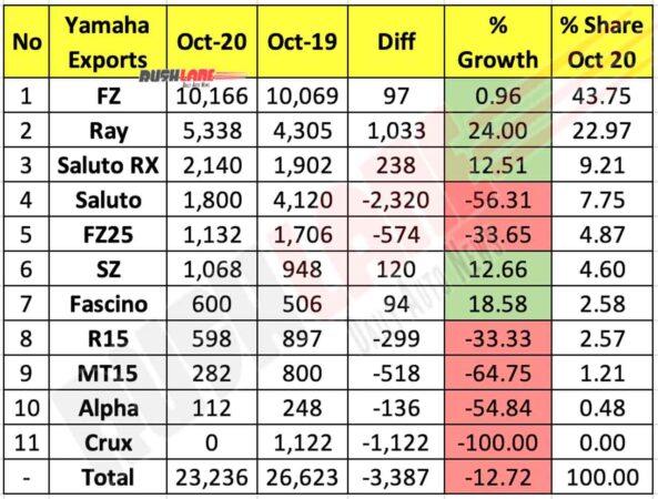 Yamaha Exports Oct 2020