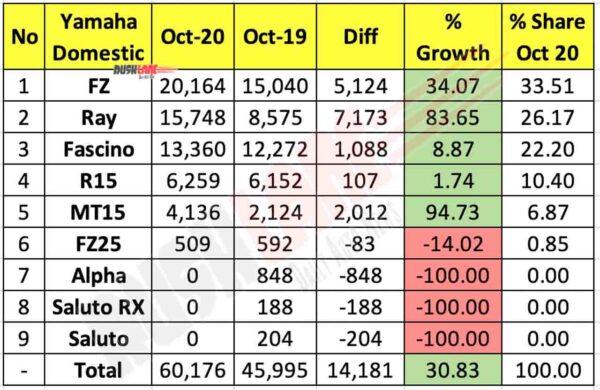 Yamaha Domestic Sales Oct 2020