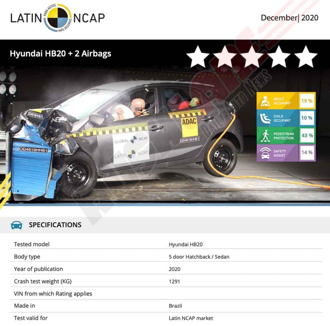 2020 Hyundai HB 20 Crash Test