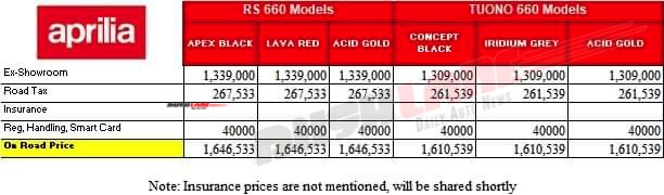 Leaked price list of Aprilia RS 660 and Tuono 660