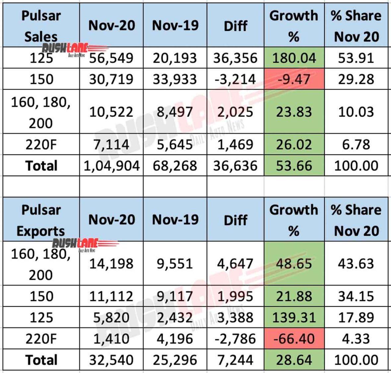 Bajaj Pulsar Sales, Exports - Nov 2020