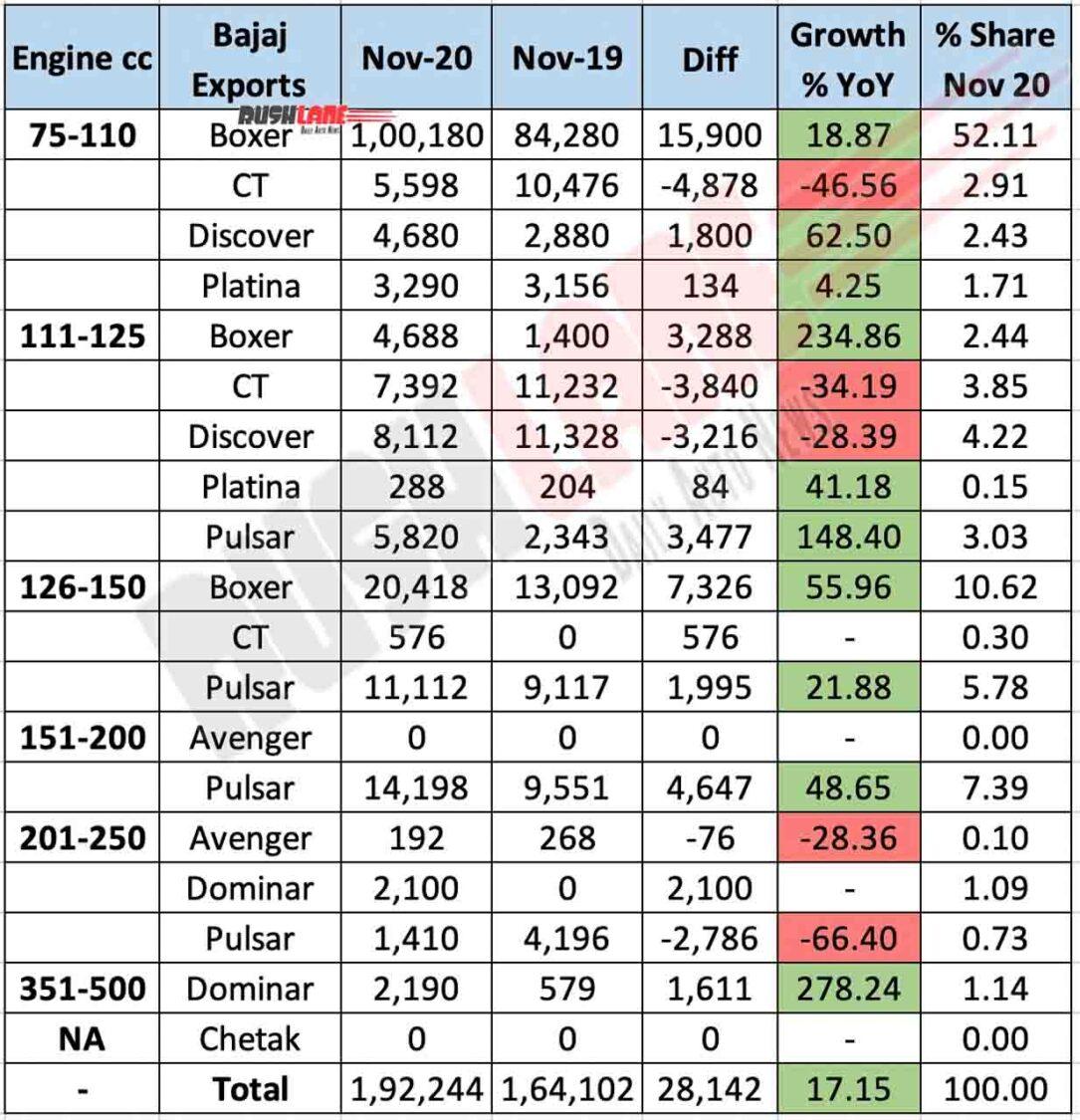 Bajaj Exports Nov 2020
