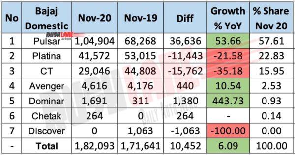 Bajaj Domestic Sales Nov 2020