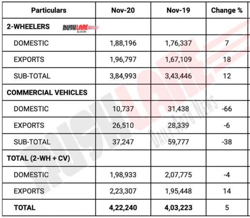 Bajaj Auto Sales Nov 2020