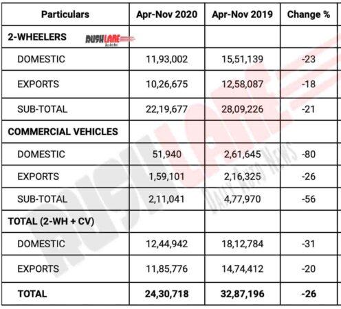 Bajaj Auto Sales Apr-Nov 2020