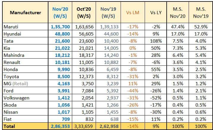 Car Sales Nov 2020
