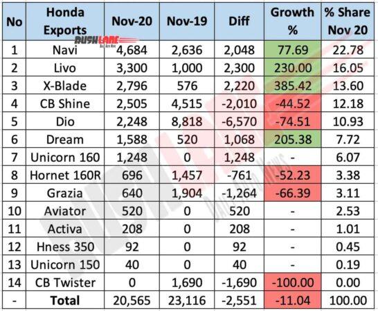 Honda Two Wheelers Exports - Nov 2020