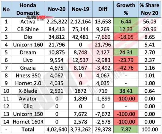 Honda Two Wheelers Domestic Sales - Nov 2020
