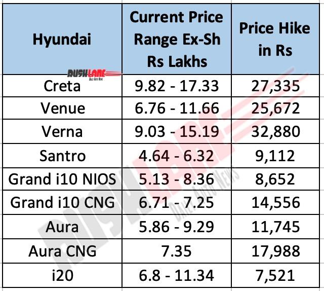 Hyundai India Price Hike