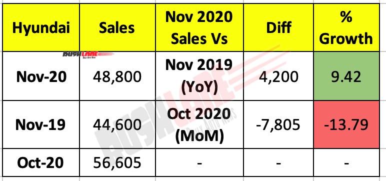 Hyundai Sales Nov 2020