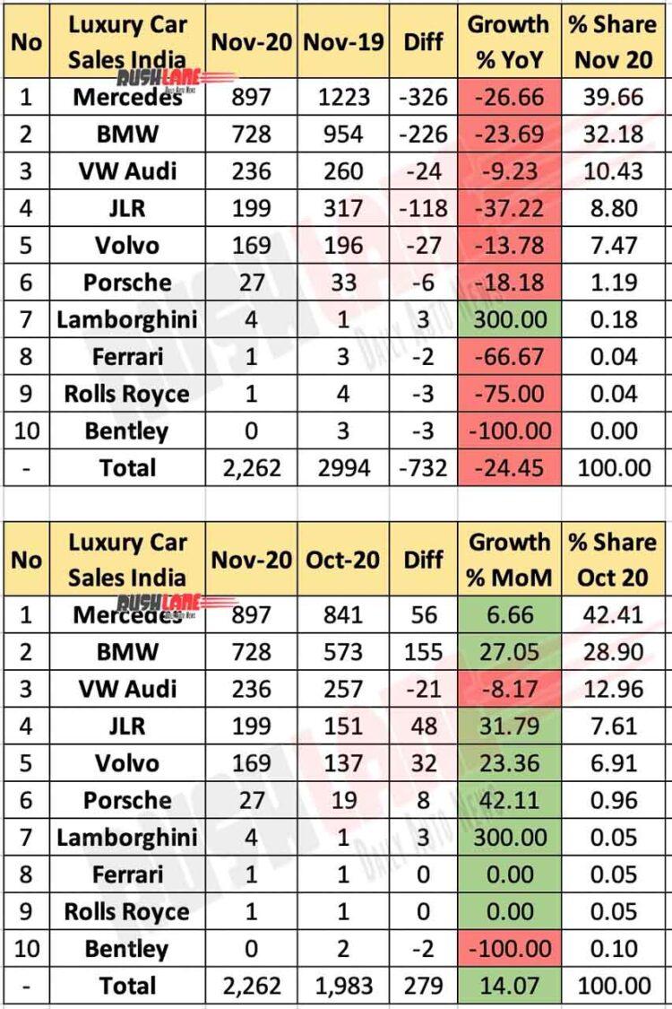 Luxury Car Retail Sales Nov 2020