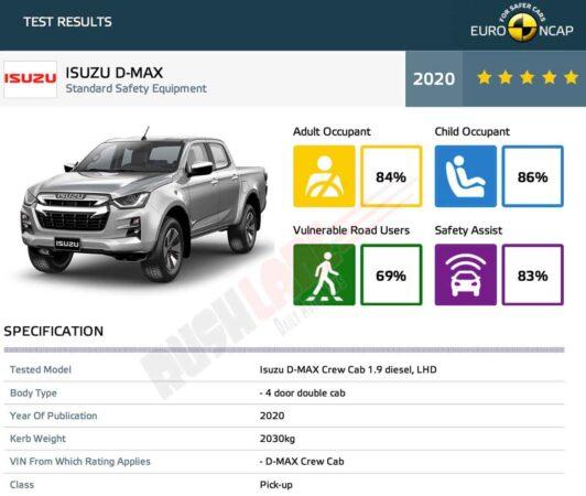 Isuzu Safety Rating - 5 Star Euro NCAP