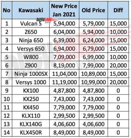 Kawasaki India prices - WEF 1st Jan 2021